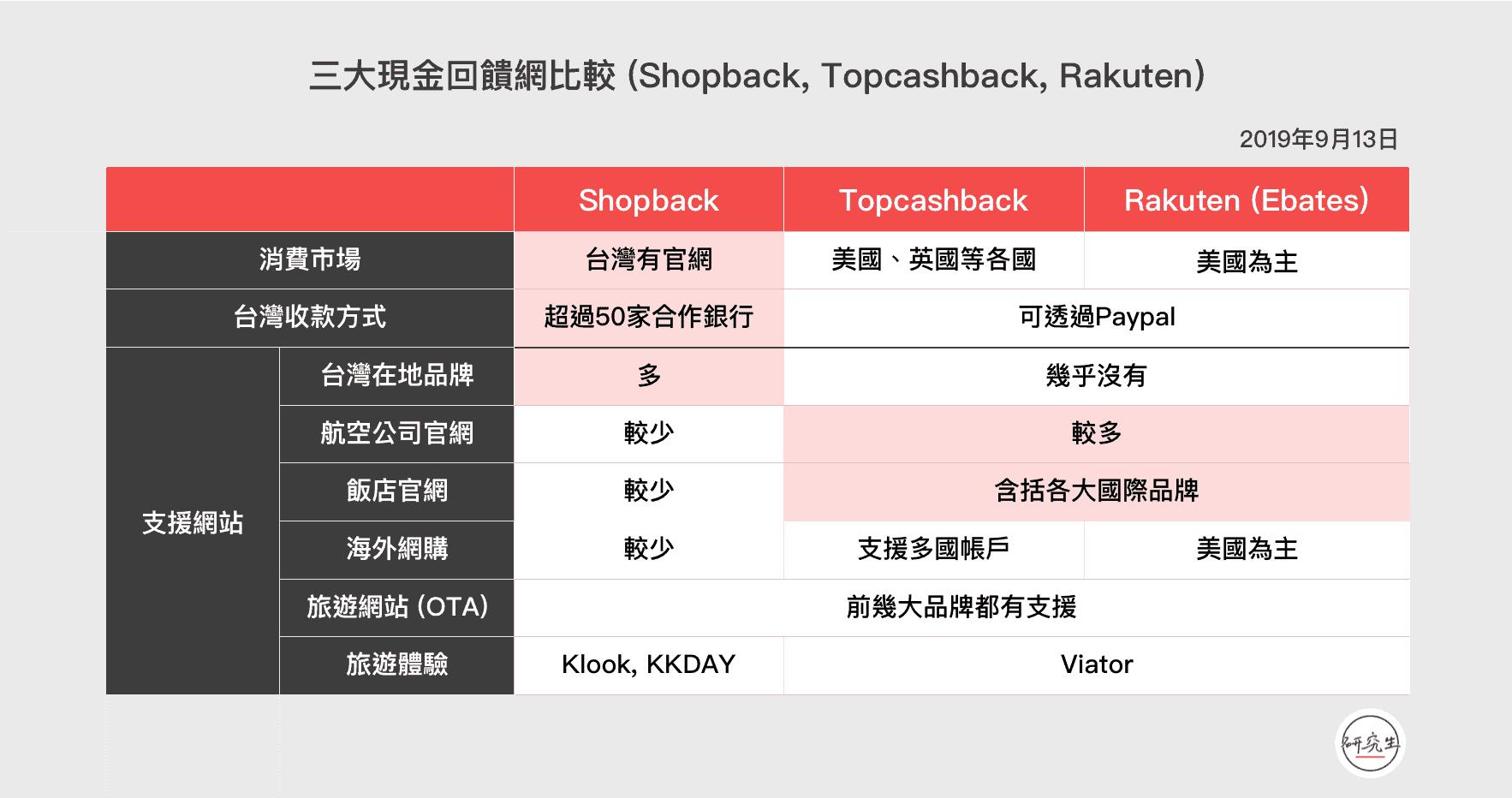 三大現金回饋網比較 (Shopback, Topcashback, Rakuten)|研究生