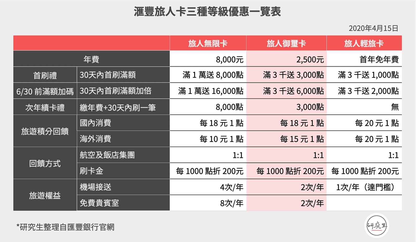 滙豐旅人卡三種等級優惠一覽表|研究生